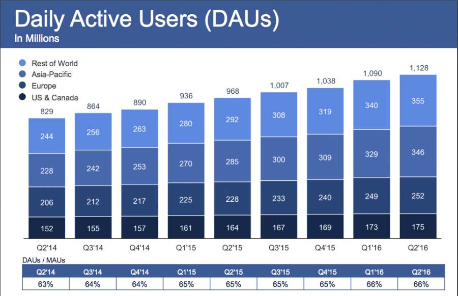Facebook numeri da record seconda trimestrale 2016